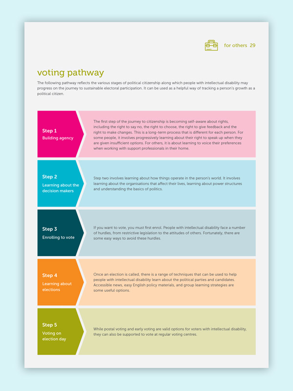 I Can Vote Voting Pathway link image to pdf